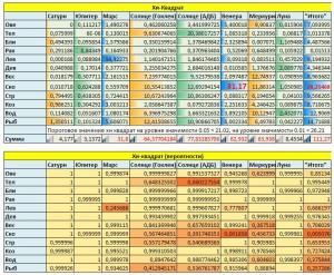 Рис. 10. Хи-квадрат тест и вероятности того, что в базе хоккеистов данные приймут такие значения, как они приняли.