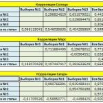 Рис. 3. Таблицы корреляций между выборками.